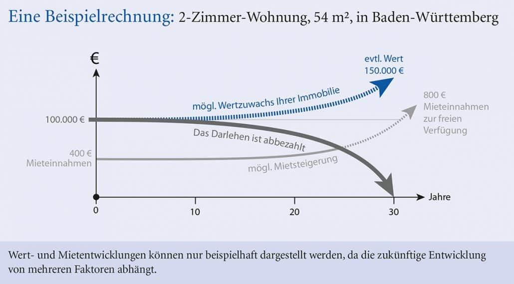 Beispielrechnung Wertenwicklung 2 Zimmerwohnung Grafik